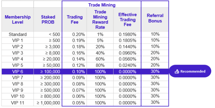 trade mining probit